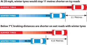 winter tyres braking distances shorter in snow and ice