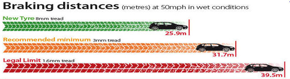 Plymouth Tyres , part worn tyres, braking distances in wet condtions